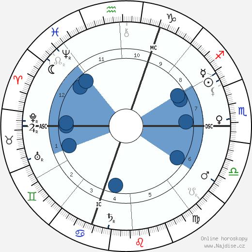 Ferdinand de Saussure wikipedie, horoscope, astrology, instagram