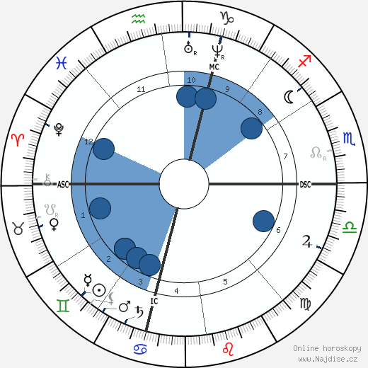 Ferdinand Fabre wikipedie, horoscope, astrology, instagram