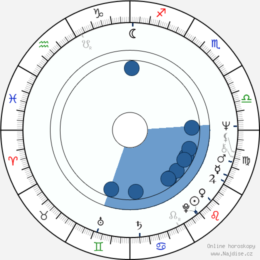 Ferdinand Fairfax wikipedie, horoscope, astrology, instagram