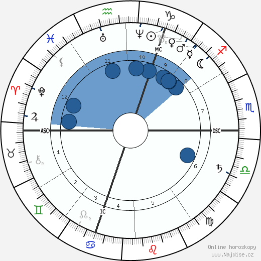 Ferdinand Gaillard wikipedie, horoscope, astrology, instagram