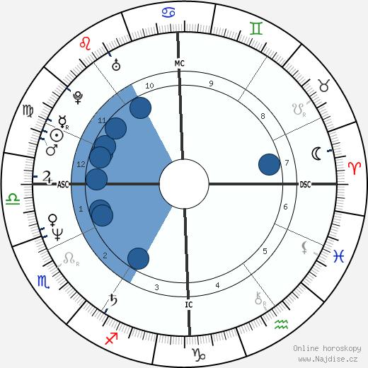 Ferdinand Gamper wikipedie, horoscope, astrology, instagram