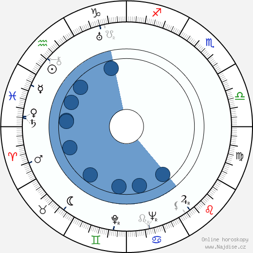 Ferdinand Pečenka wikipedie, horoscope, astrology, instagram
