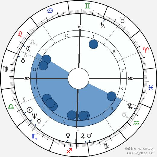 Ferdinand Schubert wikipedie, horoscope, astrology, instagram