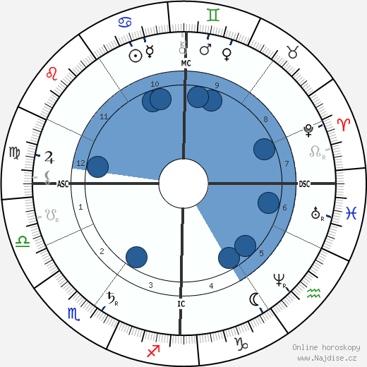 Ferdinand von Zeppelin wikipedie, horoscope, astrology, instagram