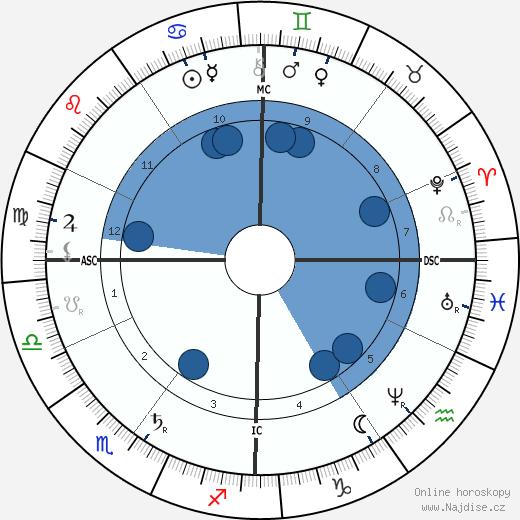 Ferdinand von Zeppelin wikipedie, horoscope, astrology, instagram