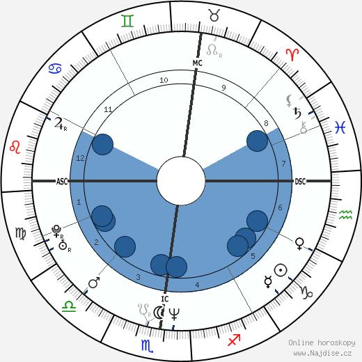 Ferdinando Gandolfi wikipedie, horoscope, astrology, instagram