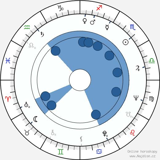 Ferenc Fábián wikipedie, horoscope, astrology, instagram