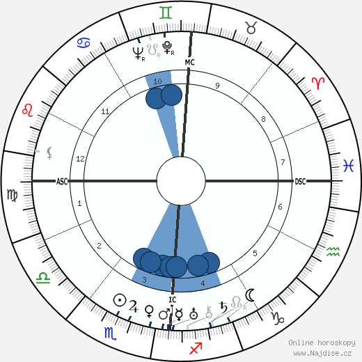 Fernand Fabre wikipedie, horoscope, astrology, instagram