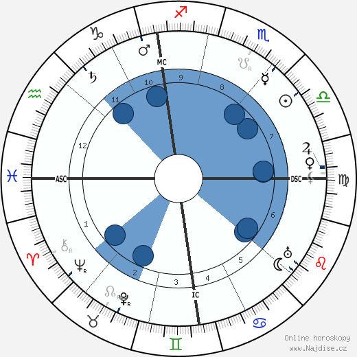 Fernand Gregh wikipedie, horoscope, astrology, instagram