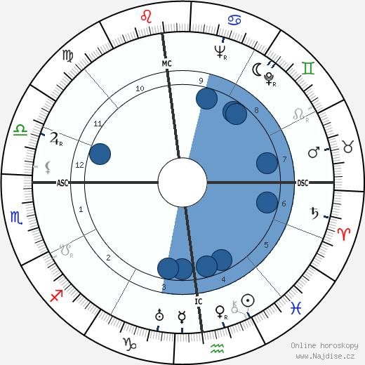 Fernand Sardou wikipedie, horoscope, astrology, instagram
