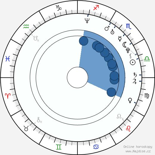 Fernanda Machado wikipedie, horoscope, astrology, instagram