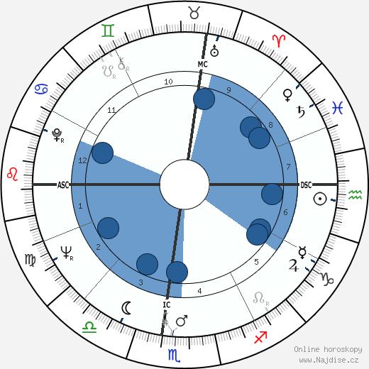 Fernando Assis Pacheco wikipedie, horoscope, astrology, instagram
