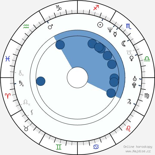 Fernando Ramos da Silva wikipedie, horoscope, astrology, instagram