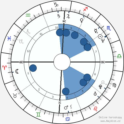 Fernando Valenzuela wikipedie, horoscope, astrology, instagram