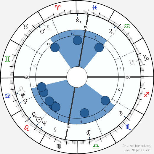 Fidel Castro wikipedie, horoscope, astrology, instagram