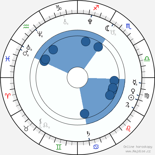 Filip Antonio wikipedie, horoscope, astrology, instagram