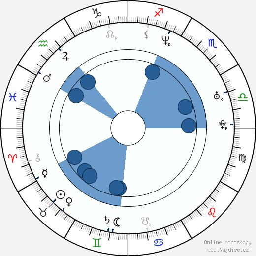 Filip Remunda wikipedie, horoscope, astrology, instagram
