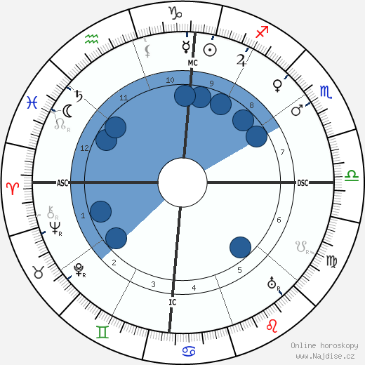 Filippo Tommaso Marinetti wikipedie, horoscope, astrology, instagram