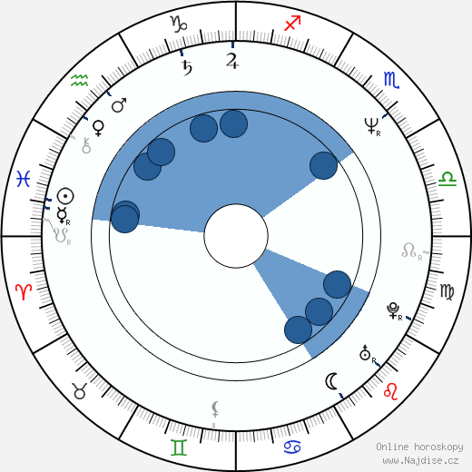 Finn Carter wikipedie, horoscope, astrology, instagram