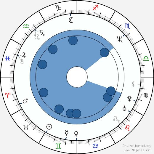 Fiona Gélin wikipedie, horoscope, astrology, instagram