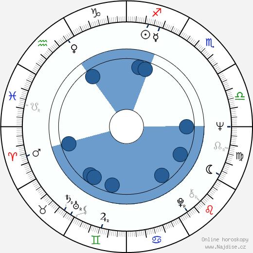 Fionnula Flanagan wikipedie, horoscope, astrology, instagram