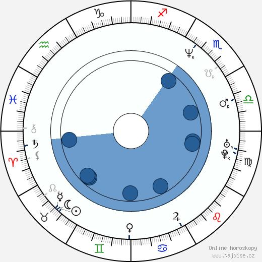Fjodor Bondarčuk wikipedie, horoscope, astrology, instagram