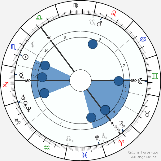 Fjodor Michajlovič Dostojevskij wikipedie, horoscope, astrology, instagram