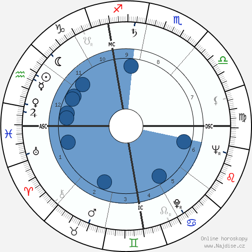 Flaviano Labo wikipedie, horoscope, astrology, instagram