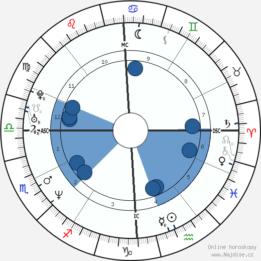 Flavio Anastasia wikipedie, horoscope, astrology, instagram