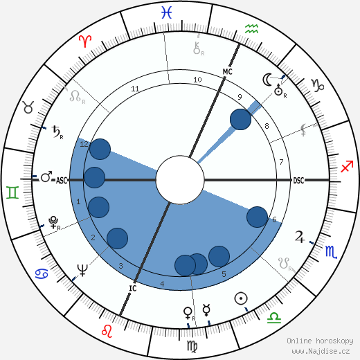 Fletcher Knebel wikipedie, horoscope, astrology, instagram