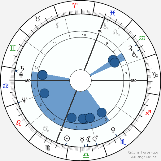 Florence Aadland wikipedie, horoscope, astrology, instagram