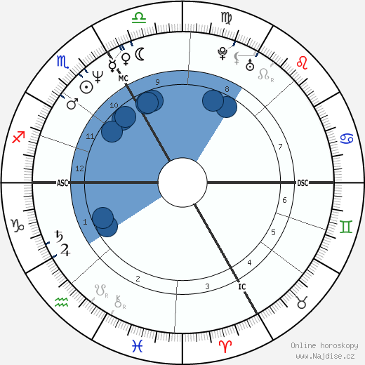 Florent Pagny wikipedie, horoscope, astrology, instagram