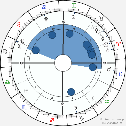 Folco Quilici wikipedie, horoscope, astrology, instagram