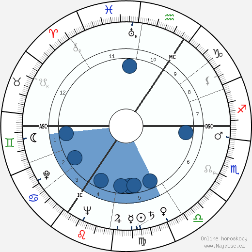 Fons Rademakers wikipedie, horoscope, astrology, instagram