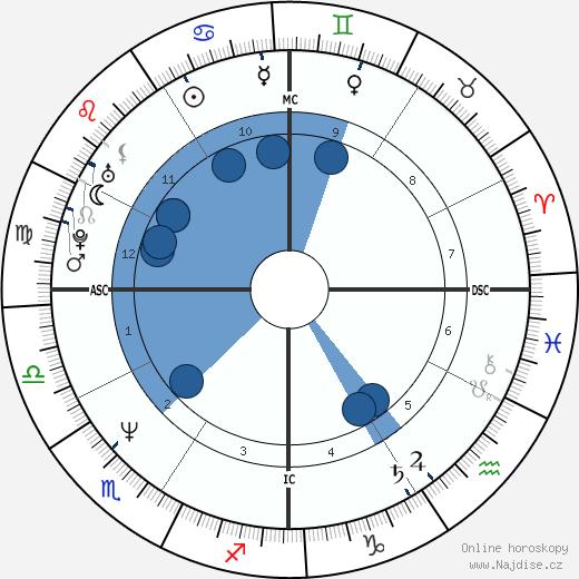 Forest Whitaker wikipedie, horoscope, astrology, instagram