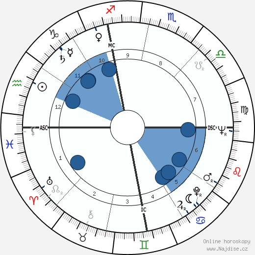 Franca Faldini wikipedie, horoscope, astrology, instagram