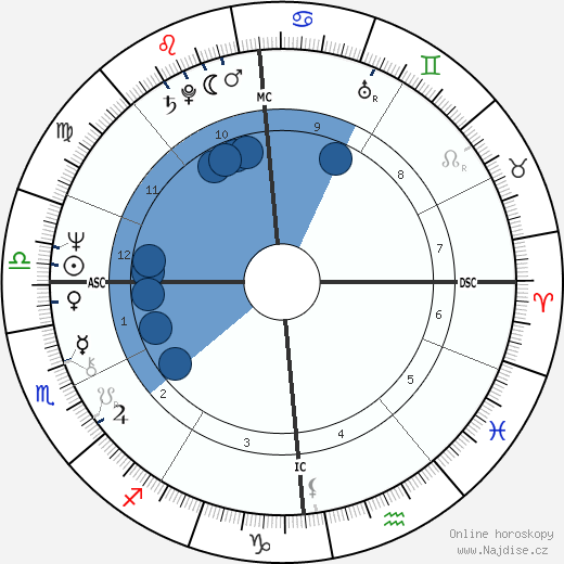 France Gall wikipedie, horoscope, astrology, instagram