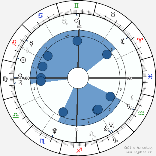 Frances Bean Cobain wikipedie, horoscope, astrology, instagram