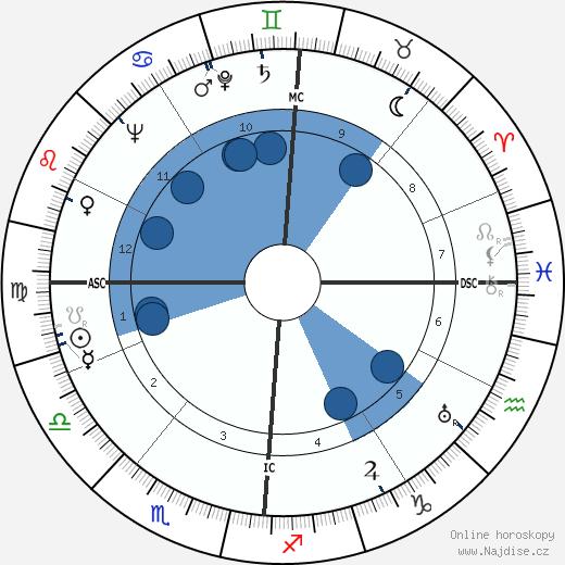 Frances Farmer wikipedie, horoscope, astrology, instagram