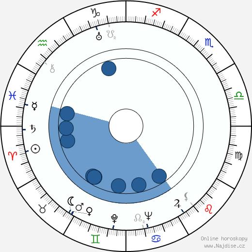 Frances Ford Fonda wikipedie, horoscope, astrology, instagram