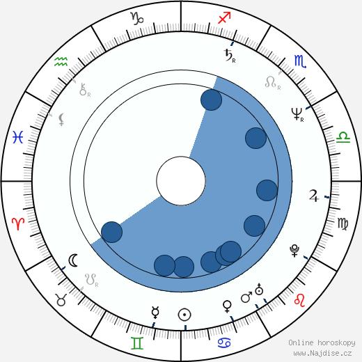 Frances McDormand wikipedie, horoscope, astrology, instagram