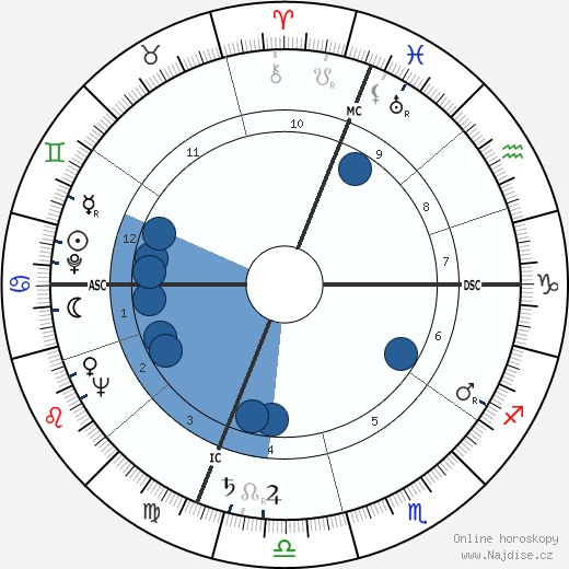 Frances Rafferty wikipedie, horoscope, astrology, instagram