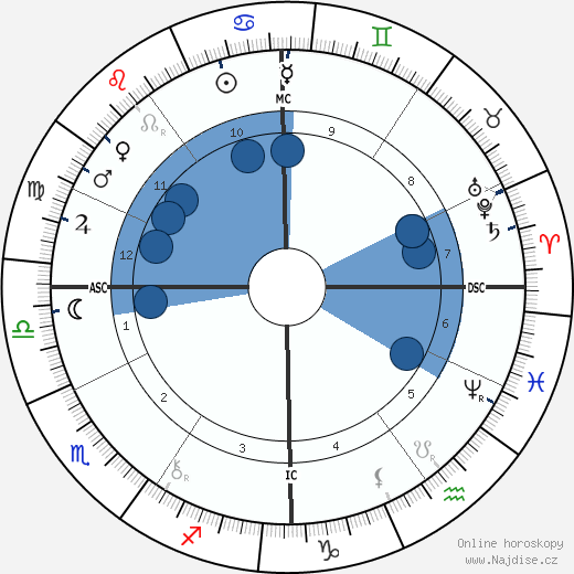 Frances Xavier Cabrini wikipedie, horoscope, astrology, instagram