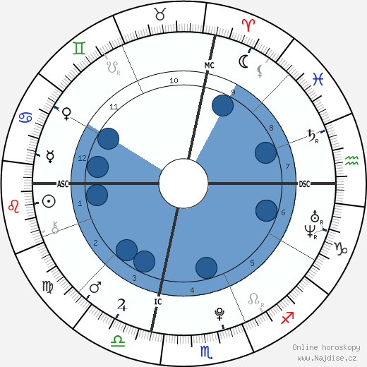 Francesca Eastwood wikipedie, horoscope, astrology, instagram