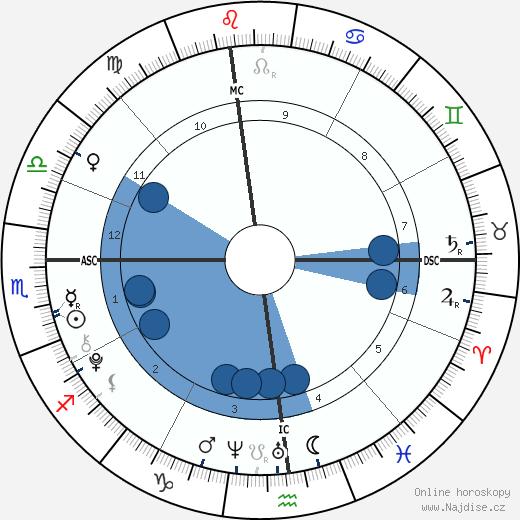 Francesca Scorsese wikipedie, horoscope, astrology, instagram