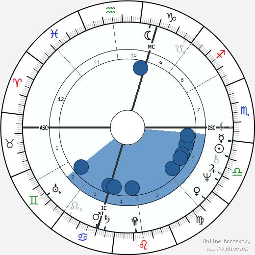 Francesco Ambrosio wikipedie, horoscope, astrology, instagram