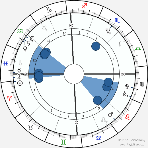 Francesco Quinn wikipedie, horoscope, astrology, instagram