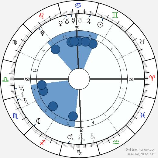 Francesco Rutelli wikipedie, horoscope, astrology, instagram