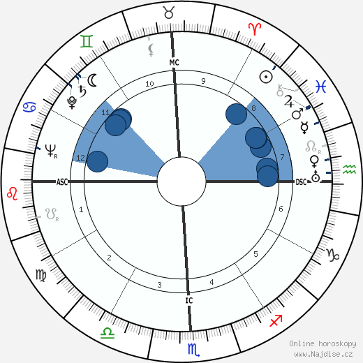 Francis Berry wikipedie, horoscope, astrology, instagram