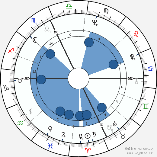 Francis Ford Coppola wikipedie, horoscope, astrology, instagram